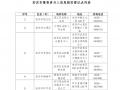 """安庆市关于""""e租宝""""案集资参与人信息核实登记通告"""